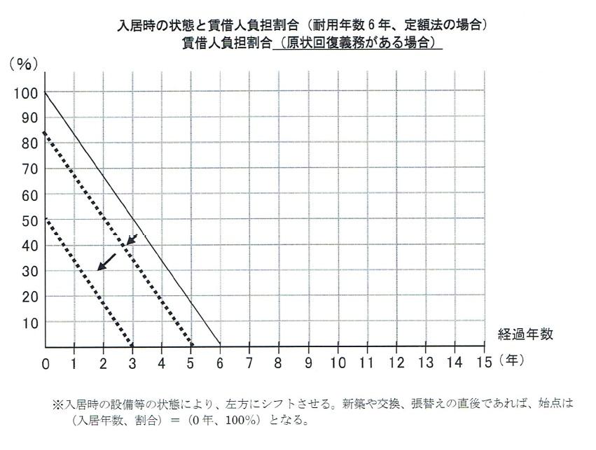割合負担表2